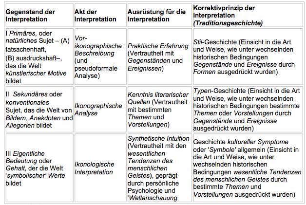 Abbildung 1: Panofsky: Ikonologie, S. 50 - Die Ebenen der Interpretation