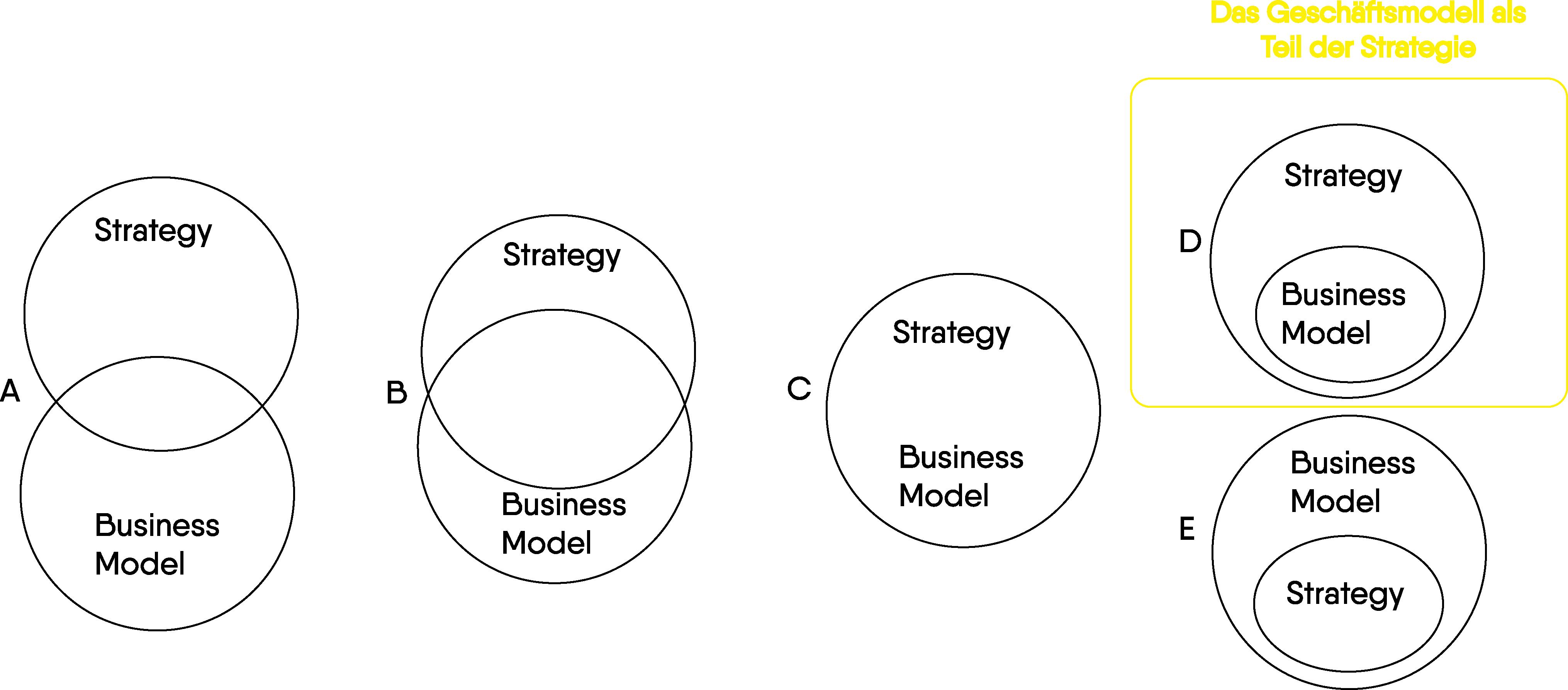 Das Business-Modell als Teil der Strategie. Eigene Darstellung, basierend auf Seddon, 2004, S. 428