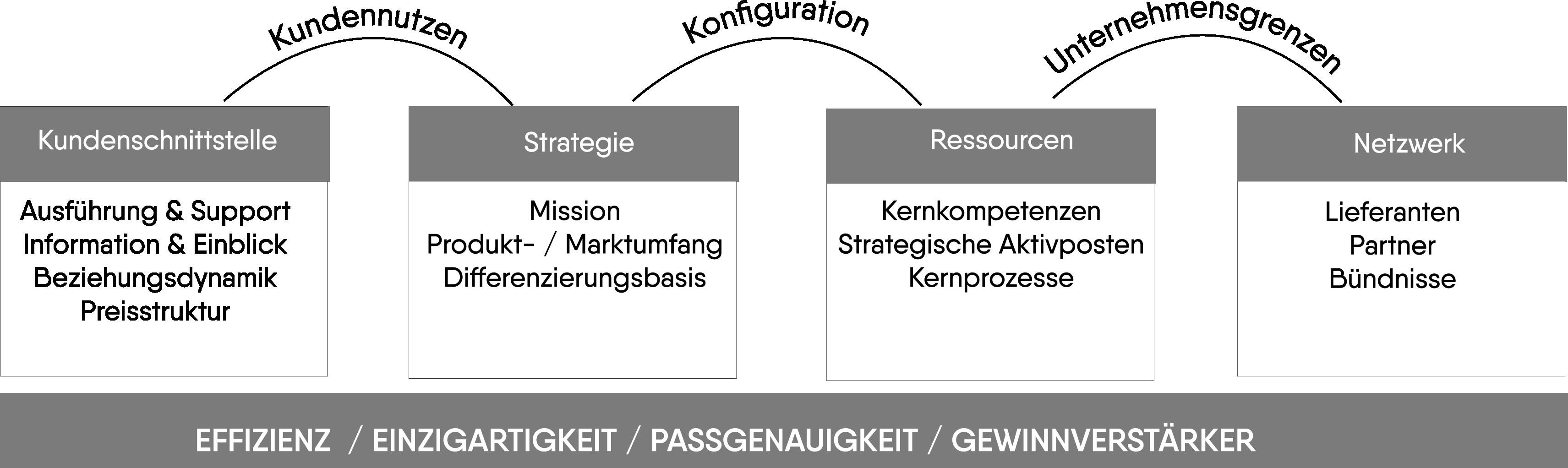 Geschäftsmodell-Ansatz von Hamel. Eigene Darstellung, basierend auf Hamel, 2000, S.115