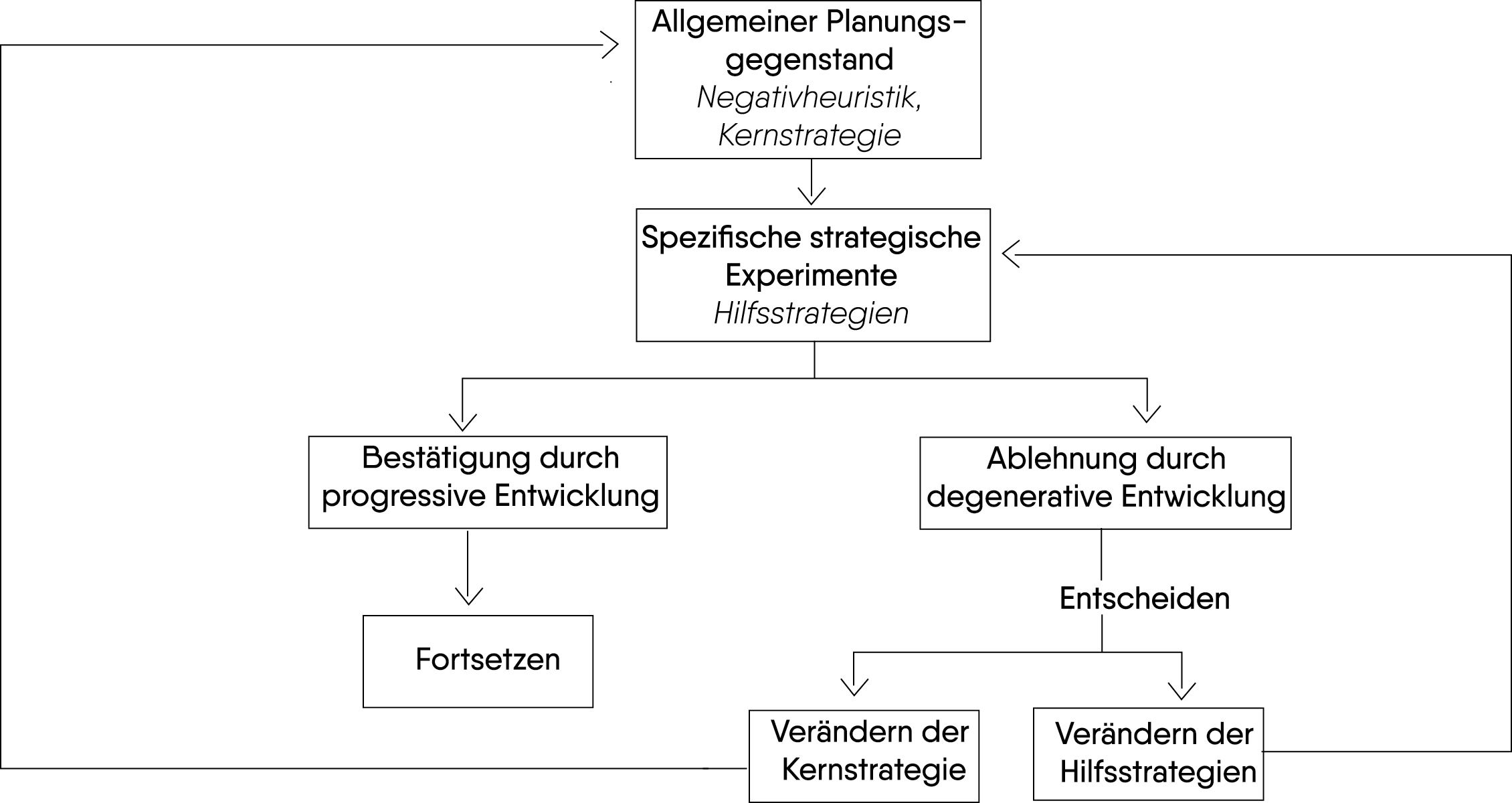 Strategiebewertung in Anlehnung an die Methodologie wissenschaftlicher Forschungsprogramme
