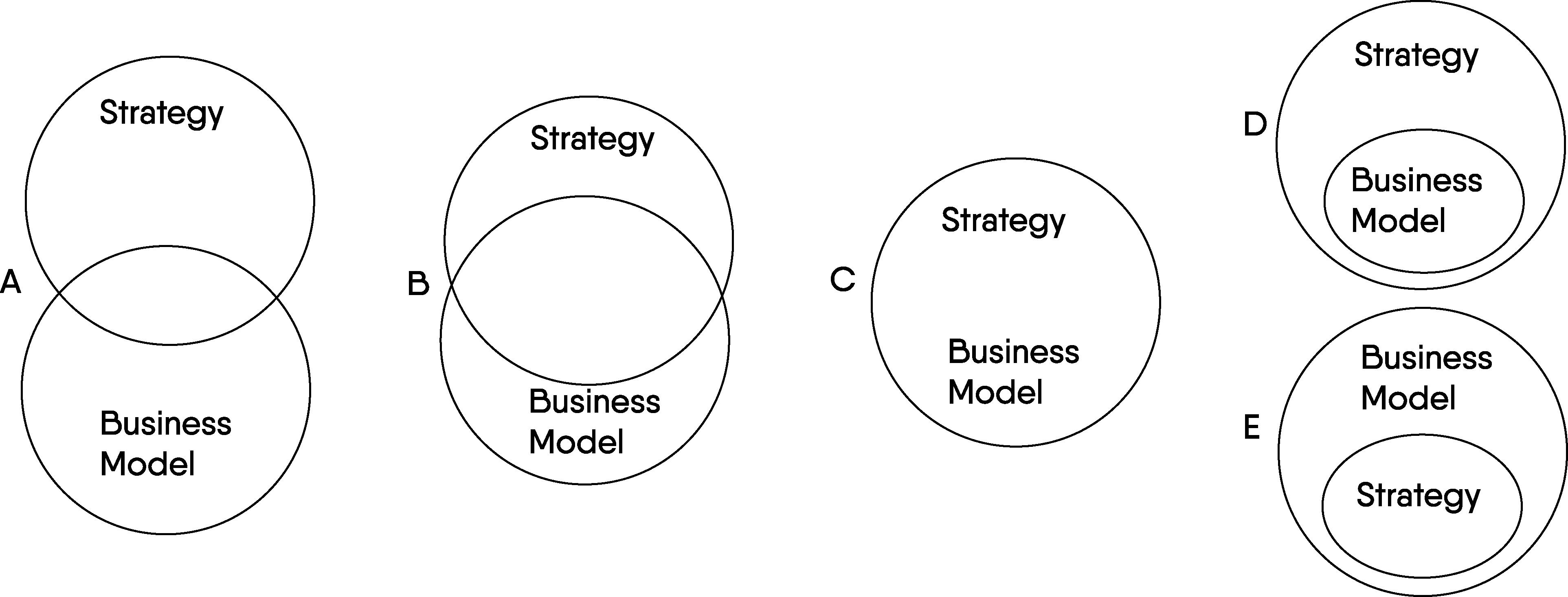 Überschneidungsmöglichkeiten zwischen Strategie und Geschäftsmodell. Eigene Darstellung, basierend auf Seddon et al., 2004, S. 428